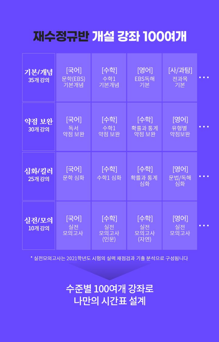 재수정규반 개설 강좌 100여개