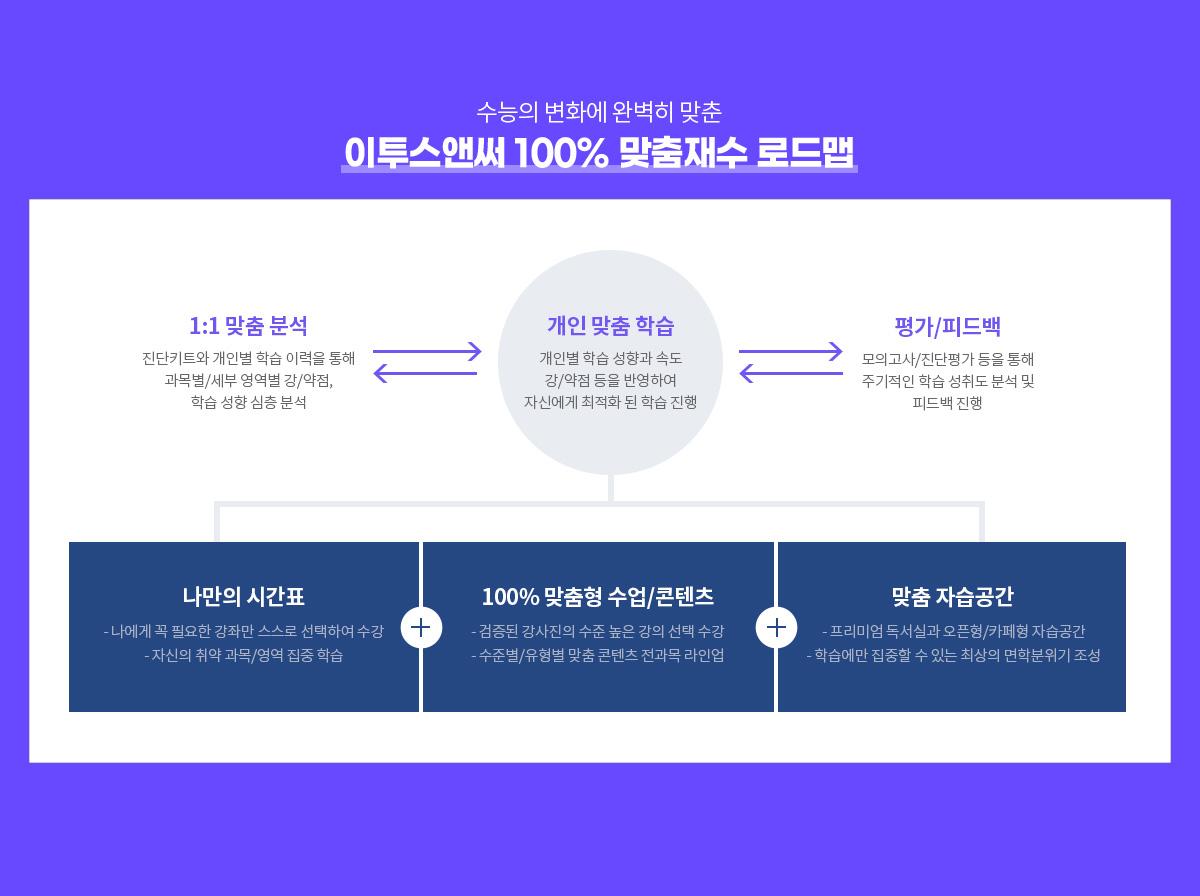 이투스앤써 100% 맞춤재수 로드맵