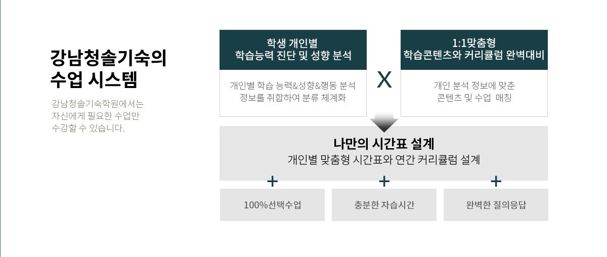 강남청솔기숙의 수업 시스템