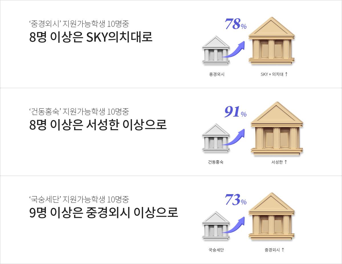 대학 업&업그레이드 비율
