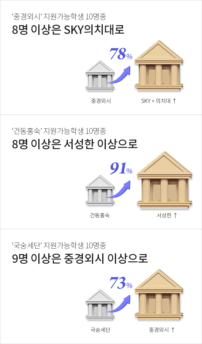 대학그룹별 지원가능자 증가