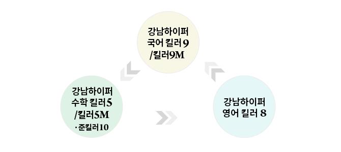 강남하이퍼 킬러시리즈 미니모의고사 기본구성
