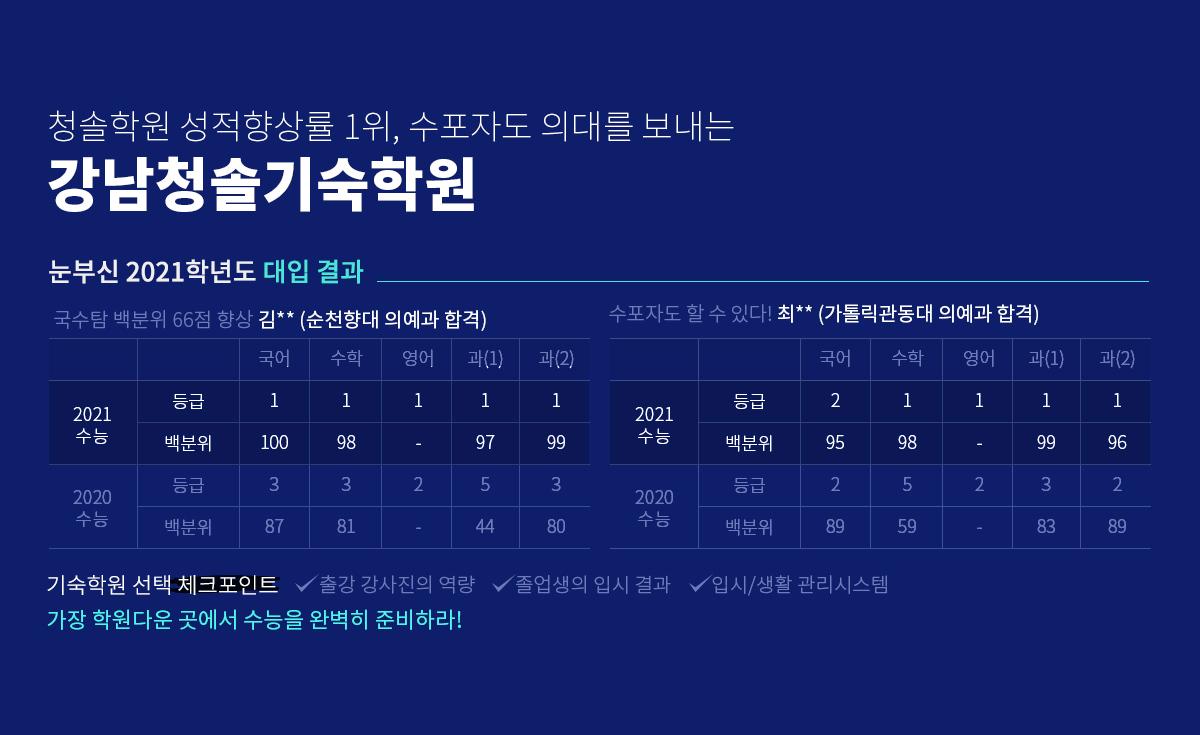 청솔학원 성적향상률 1위, 수포자도 의대를 보내는  강남청솔기숙학원