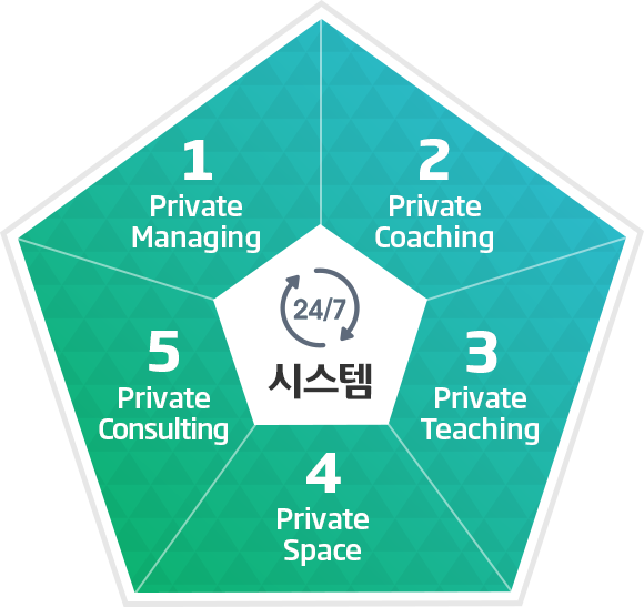 24/7 시스탬 1Private Managing 2Private Coahing 3Private Teaching 4Private Space 5Private Consulting
