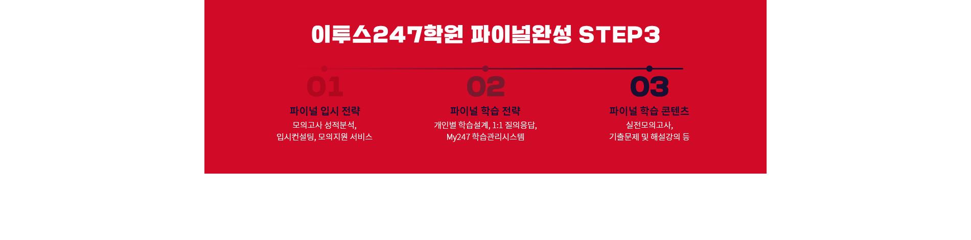 이투스247학원 파이널환성 STEP3