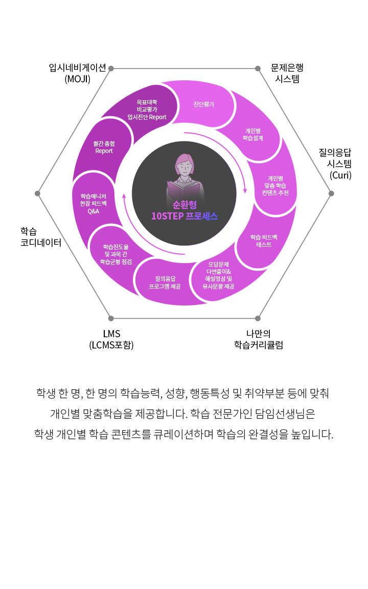 학습 관리시스템