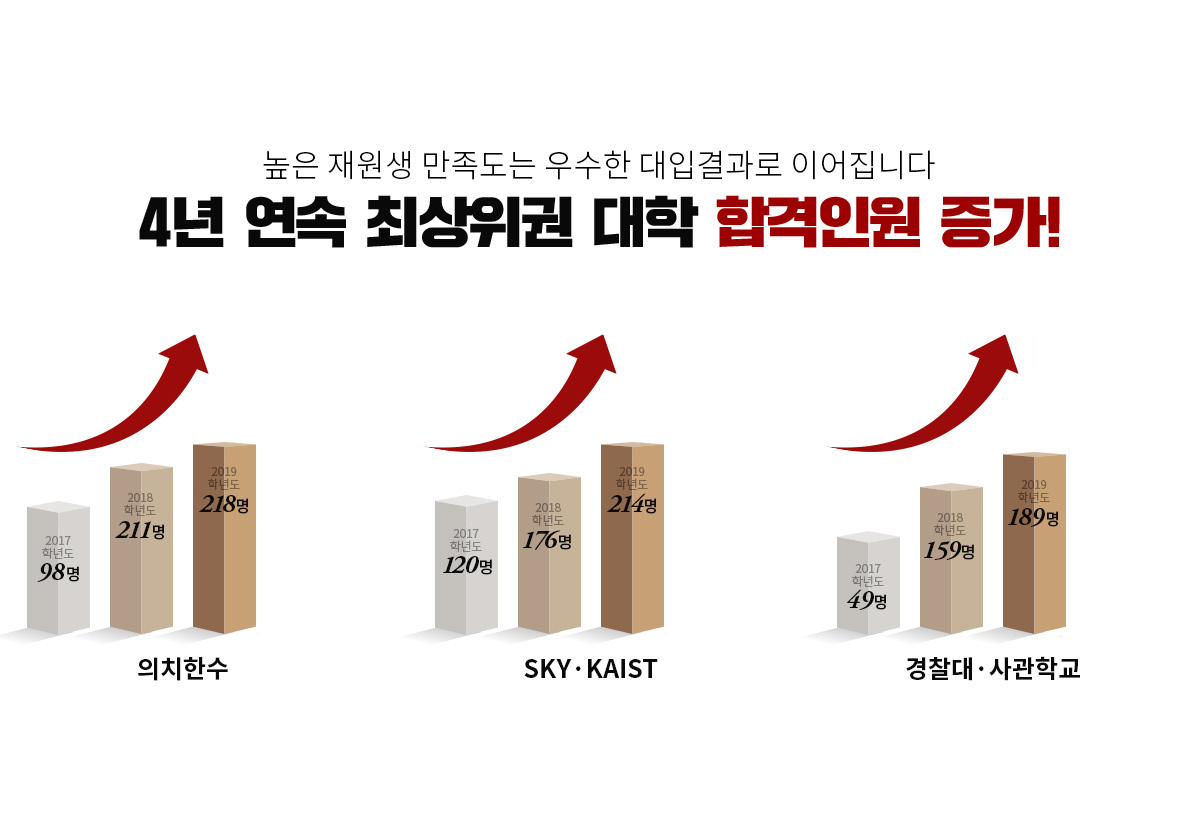 4년 연속 최상위권 대학 합격인원 증가!